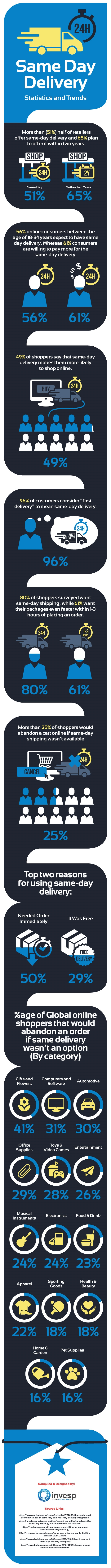 The Growing Importance of Same Day Delivery for Online Consumers [Infographic]