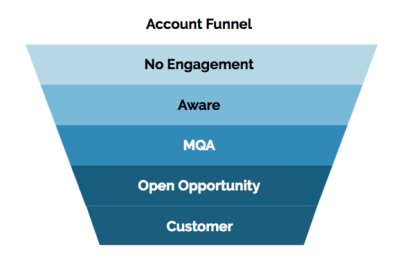The New Account Journey in ABM From Prospect to Customer