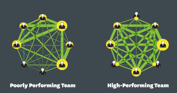 8 Collaboration Habits of the World's Most Effective Managers