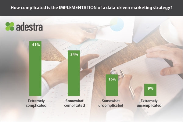 4 Tips to Becoming a Killer Data-Driven Marketer