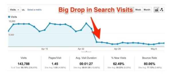 How to Fix Organic Traffic Dropping in 5 Simple Steps