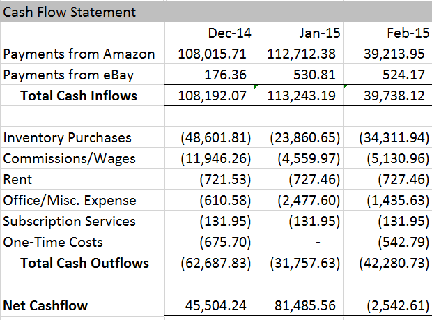 February 2015 Cash Flow