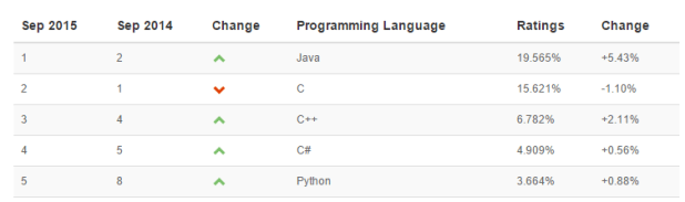 tiobe-index c# programming