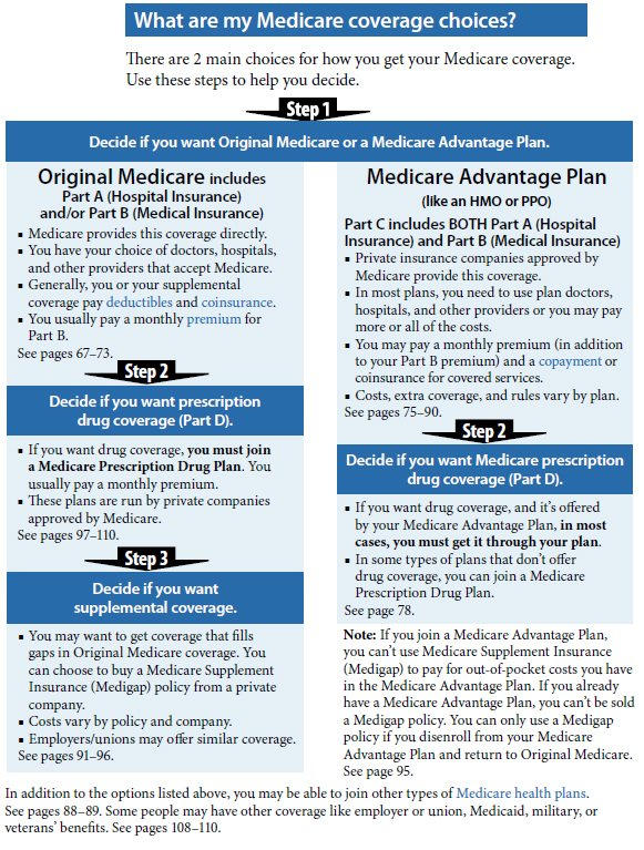 Medicare overview choices