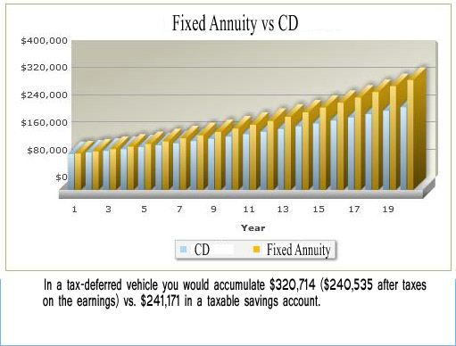 fixed_annuity_performance