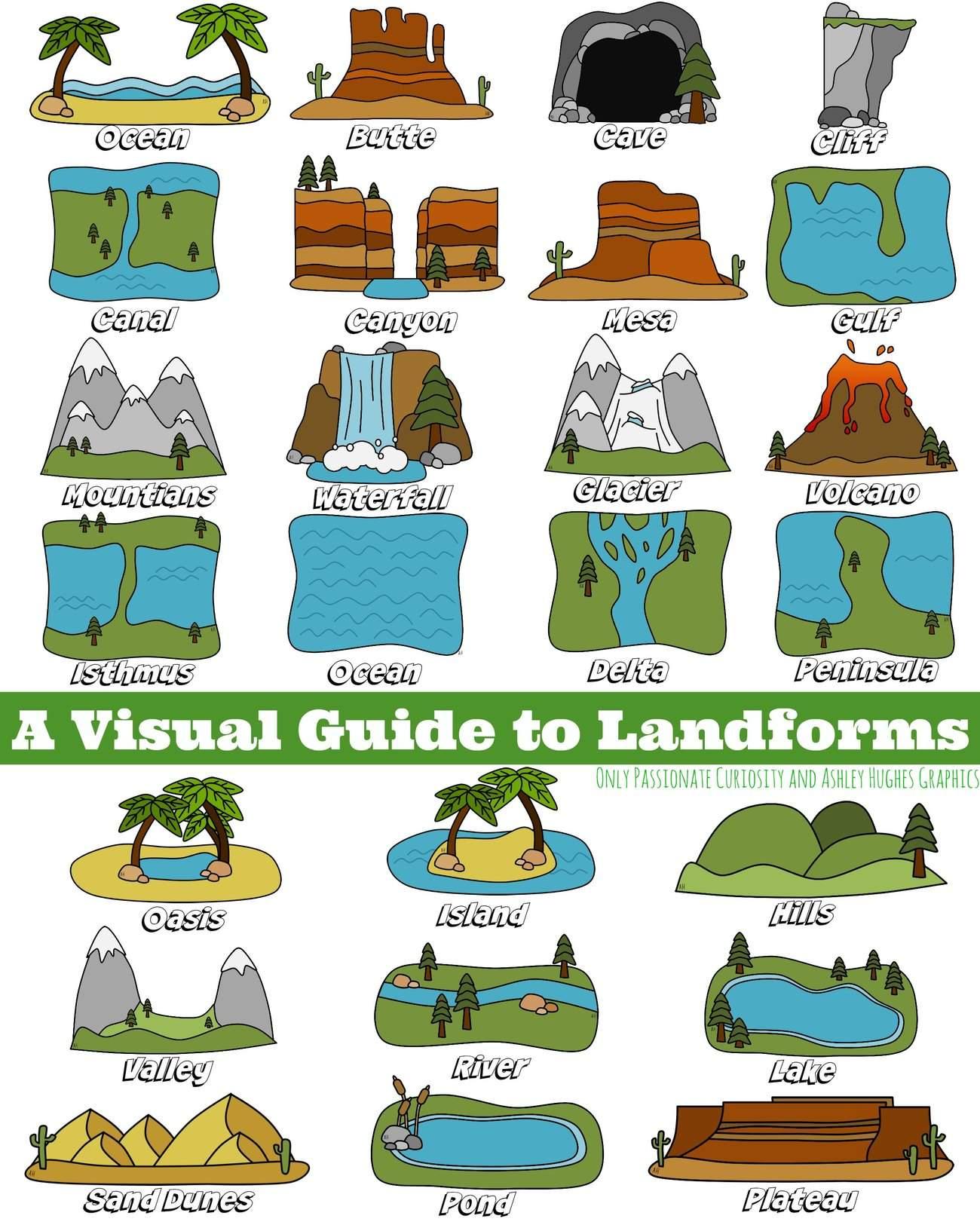 Science Worksheets Landforms