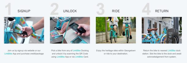 4 easy steps to use LinkBike. Signup, Unlock, Ride, Return