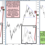 Gold & Silver Approaching Resistance as USD Nears Support