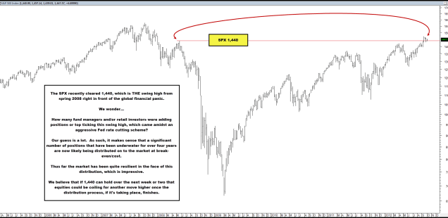 Market Absorbing Significant Supply from Swing Highs in Spring 2008?