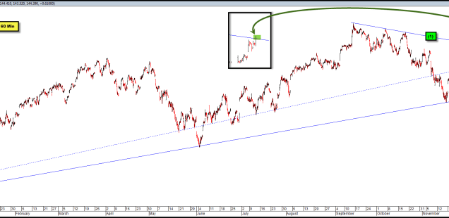 Big Break-Out in the SPX