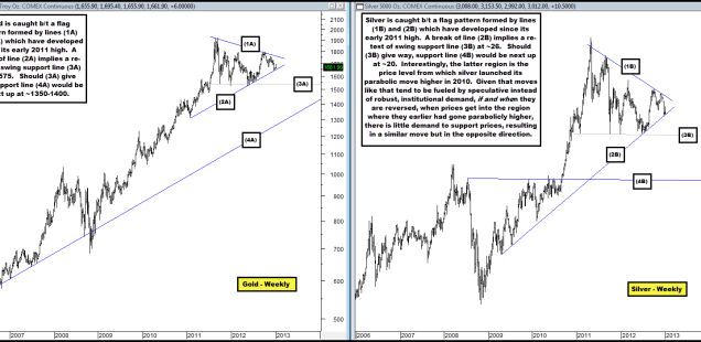 Consolidation Patterns in Gold & Silver Appear to be Ending