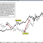 Strong Linkage Between the Yen and Gold Breaking Down for First Time in Over a Decade