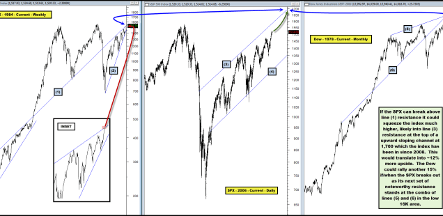 Does the Macro Technical Landscape for Equities Include 10%-15% More Upside?