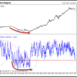 How Bearish is Gold Sentiment?