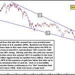 Gold at its Most Critical Juncture Since 1999 Secular Lows; About to Begin Out-Performing Again?