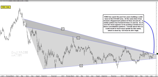 Additional Chinese Stock Break-Out