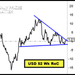 USD Price Volatility Likely to Expand in Near-Term