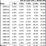 Greater Than 90% Probability SPX Higher in 2014 with a Median Expected Gain of ~20%, Reaching at Least 2,100