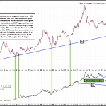 Driver/Coincidental of Gold Approaching Long-Term Support