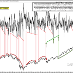 Market Internals Don't Appear to Portend Material Price Deterioration