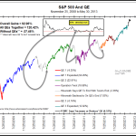 More QE Needed & Market Signals Suggest it Might be Coming
