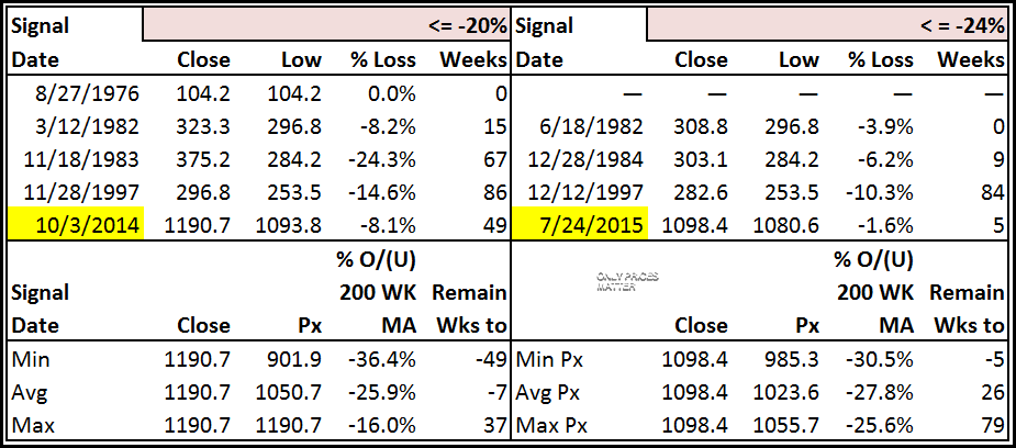 2015-09-09 Gold at Least 20 Percent Below 208 Week MA - Table - Weekly