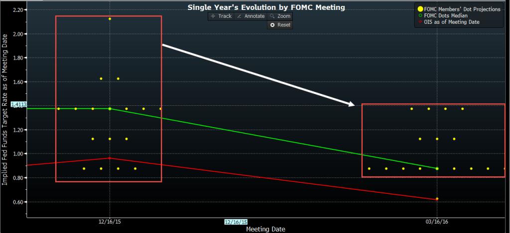 2016-03-17 Fed - Dot Plot