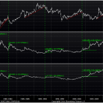 Well-Defined Break-Downs in the Ratio of Gold vs. Silver Have Historically Led to Large Absolute Gains in Both