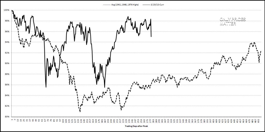 2016-06-25 DJI - Major Tops - Percentage Above 52 Wk Avg Price - Avg of 1961-1966-1976 vs. 2015 - Analog - Weekly