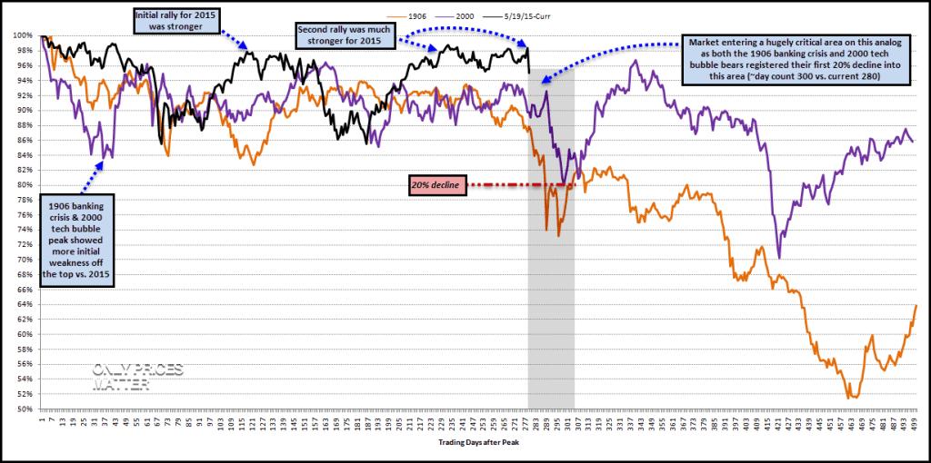 2016-06-25 DJI - Major Tops - Weeks to Register First 20 Percent Decline - 1906 & 2000 vs. 2015 - Analog - Weekly