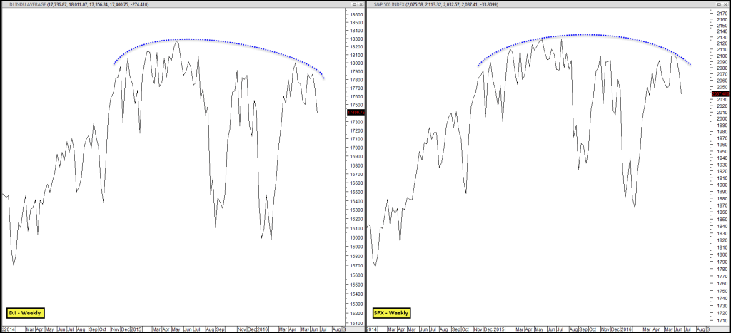 2016-06-25 DJI & SPX - Last Two Years of Trading - Weekly