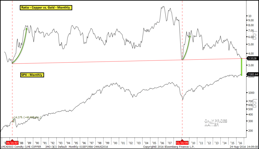 2016-08-24 Ratio - Copper vs. Gold w SPX - Monthly