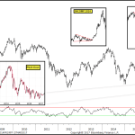 Portuguese Equities Coiled