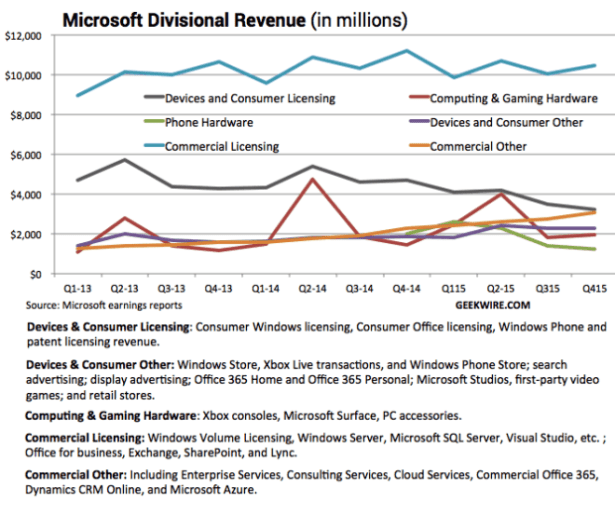 How Microsoft's financials actually looked under the old structure.