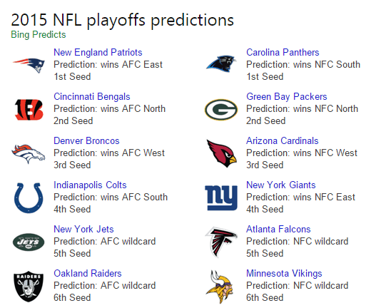 Bing Predicts NFL playoff picture.