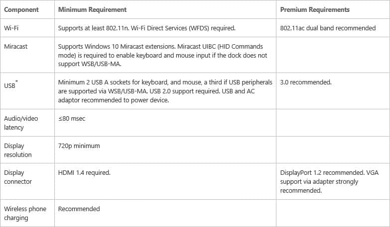 Continuum for phones wireless dock requirements.