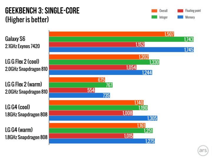 The Snapdragon 810 might very well slow down as it heats up.