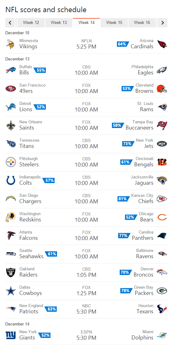 Bing Predicts goes 10-6 in NFL Week 13, predicts Week 14