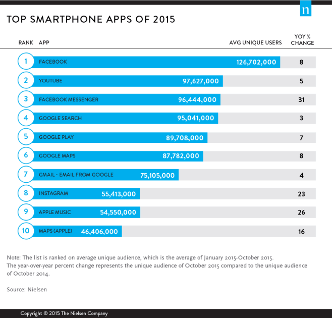 Facebook tops the most-used chart, follows by Google.