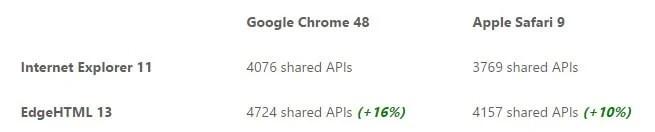 Edge APIs