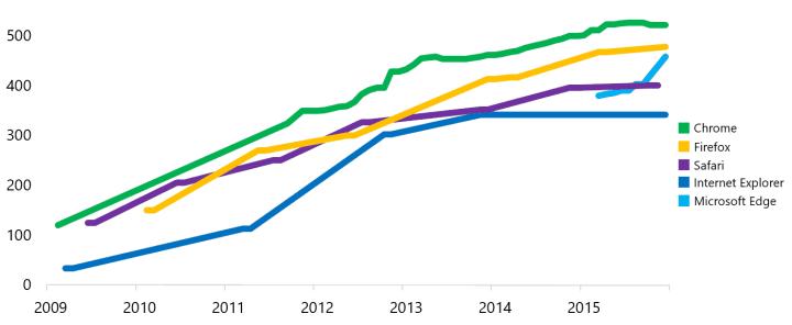 HTML5Test chart