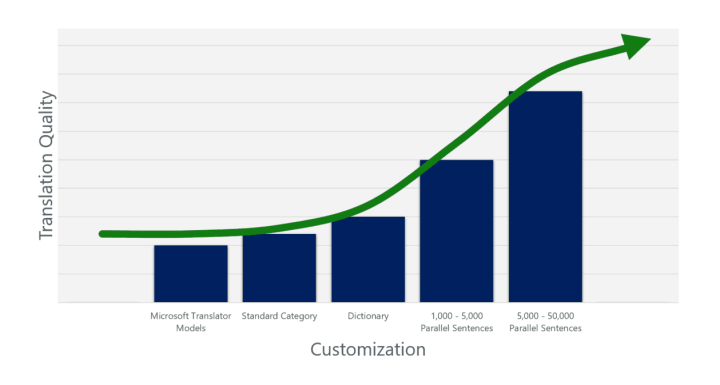 Microsoft Translator customization levels