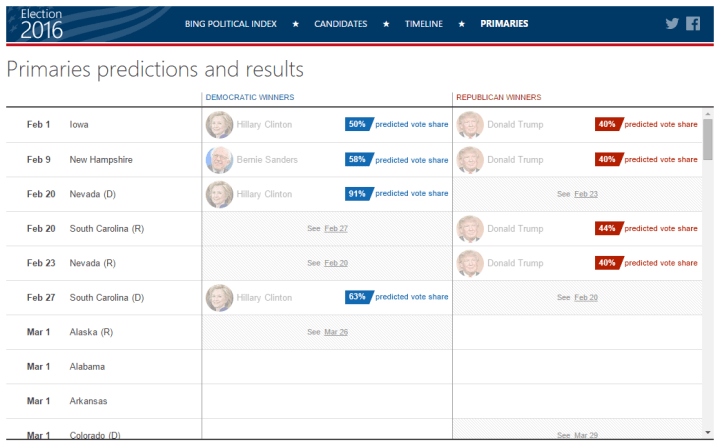 Primaries predictions and results 012616