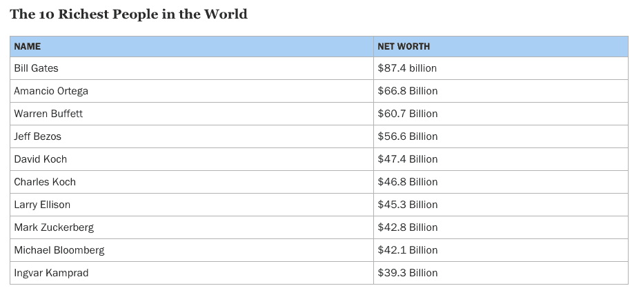 Time.com top 50 wealthiest people