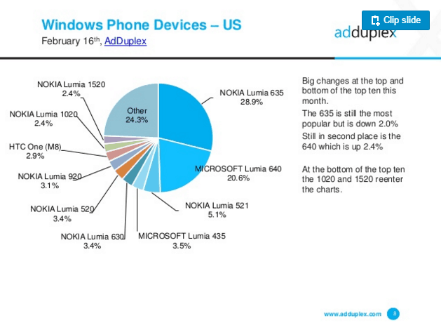 AdDuplex Windows phone hardware Versions - US