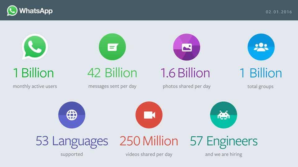 Whatsapp 1 billion MAU