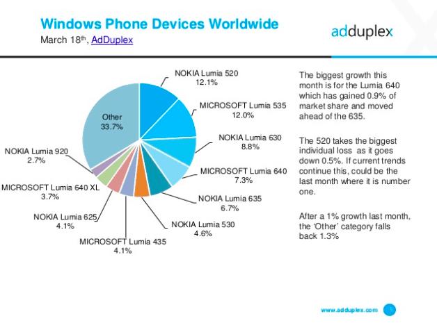 Small Windows phones are still very popular according to AdDuplex.