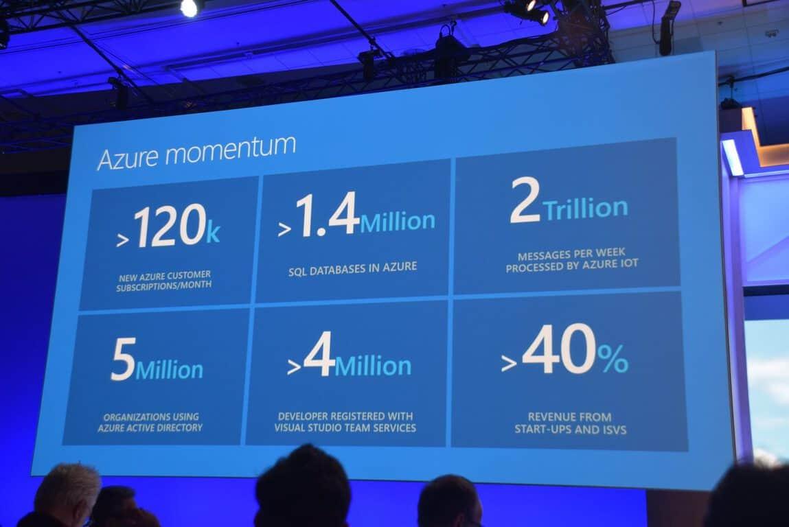 Azure momentum