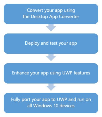 Desktop App Convertor process