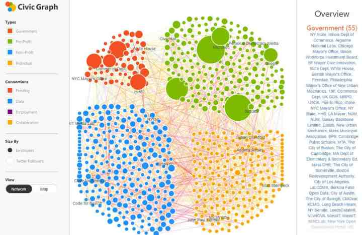 Civic Graph